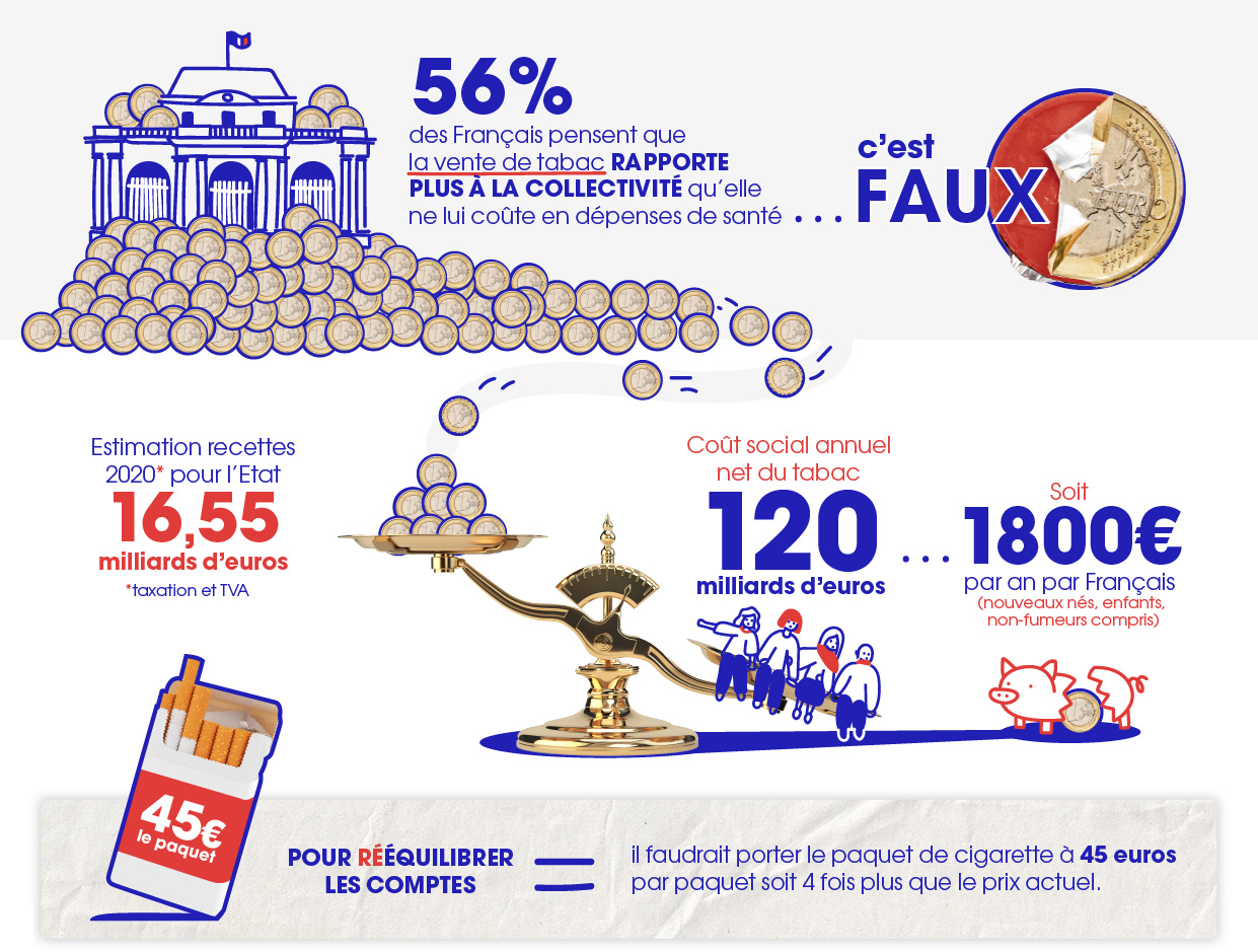 Infographie ACT Alliance Contre le Tabac